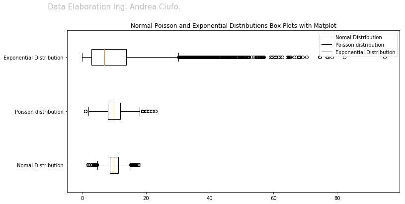 Normal Poisson Exponantial distribution's Boxplot with Matplotlib Python