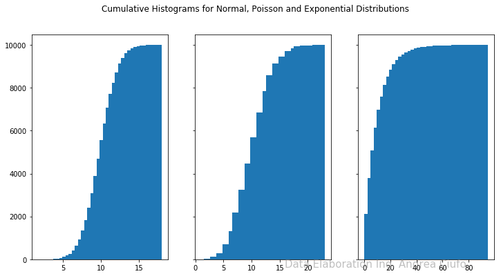 Cumulative Histograms for Normal Poisson and Exponential Distributions