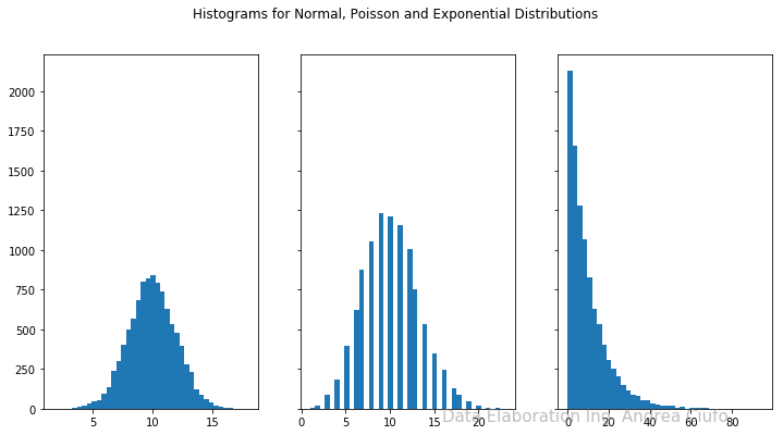 Normal Poisson Exponential Distributions Histograms